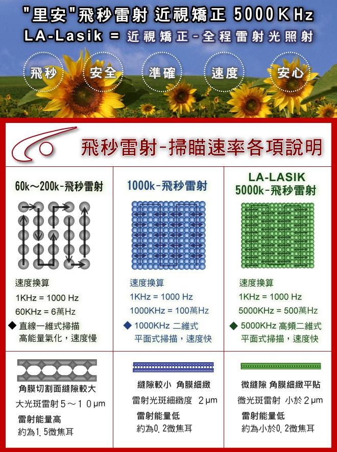 飛秒近視雷射矯正 LA-LASIK5000Khz=500萬HZ飛秒雷射近視矯正與二套高階前導波近視雷射矯正儀器介紹